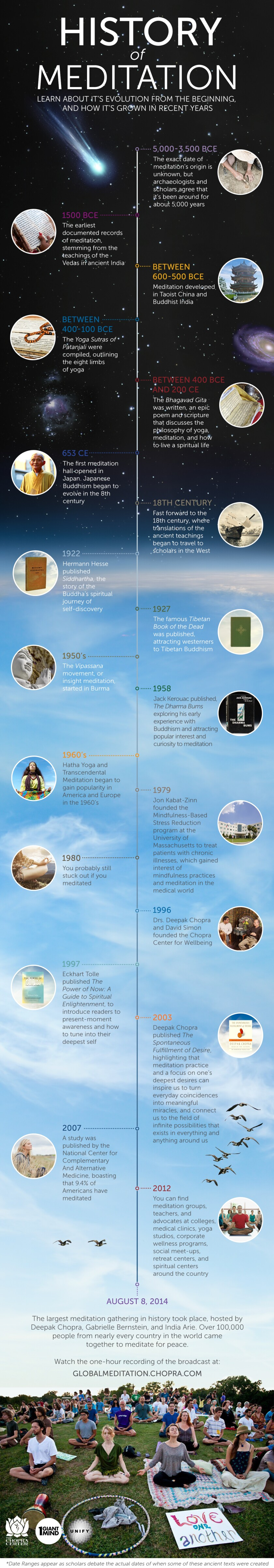 The history of meditation infographic